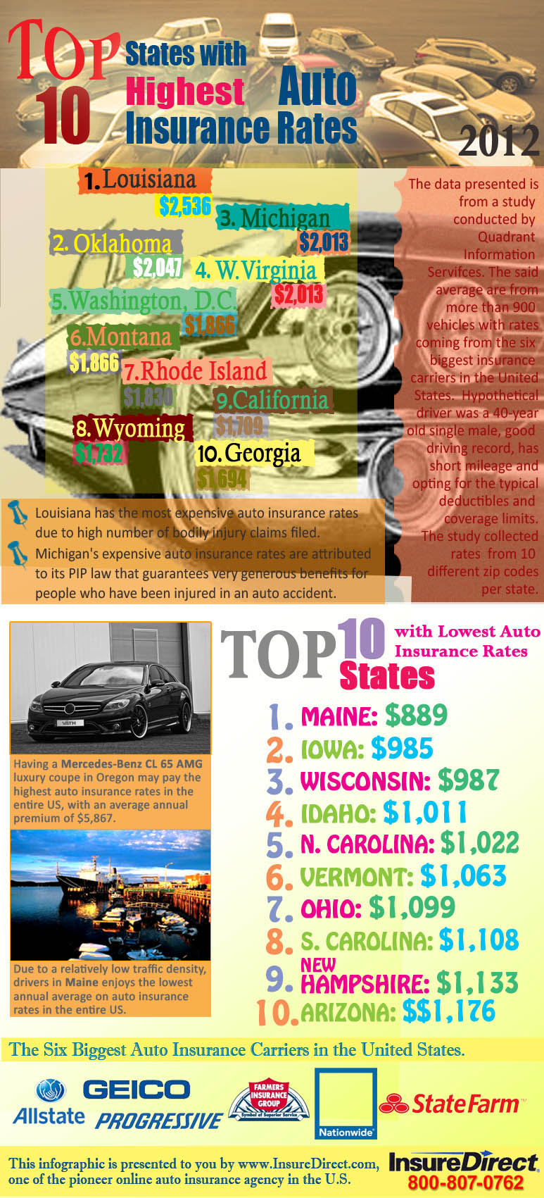 The 10 States With Expensive and Cheapest Auto Insurance Rates